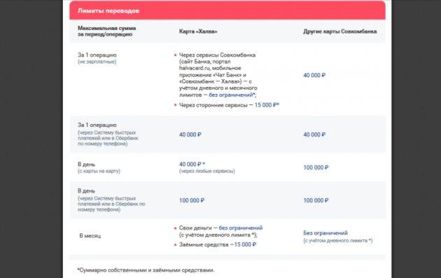 Лимиты на перевод денег на сайте