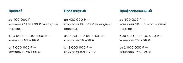 Комиссия за вывод денег с карты Тинькофф бизнес