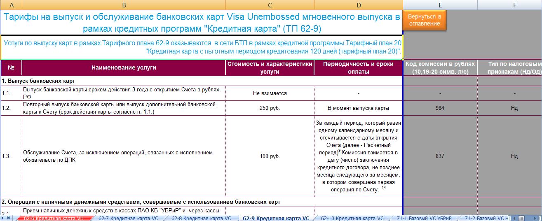 альфа-банк кредитная карта 100 дней без процентов условия и нюансы отзывы пермь